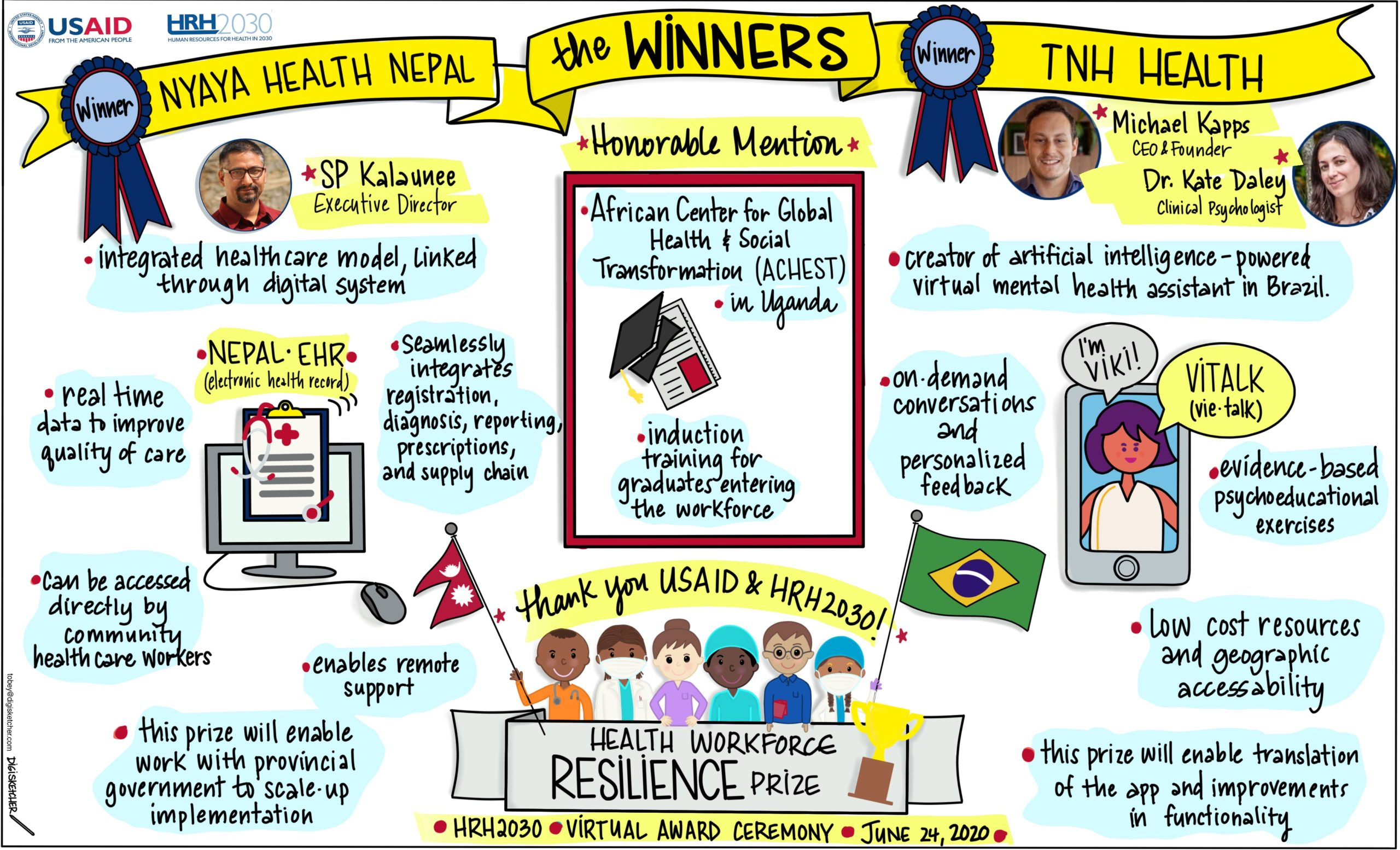 Drawing of the HRH2030 prize winners
